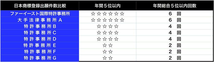 5年連続日本国内出願件数5位以内