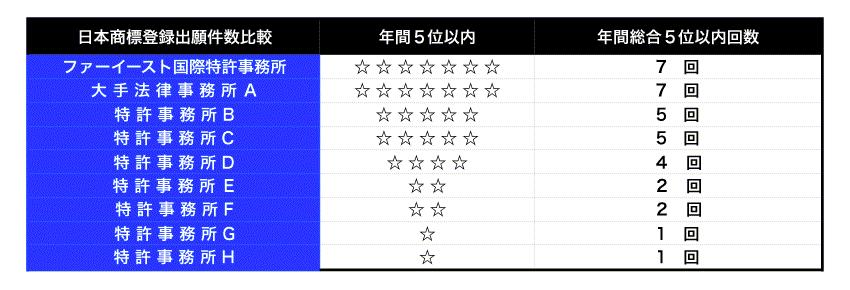 7年連続日本国内・信任代理の出願件数5位以内の表