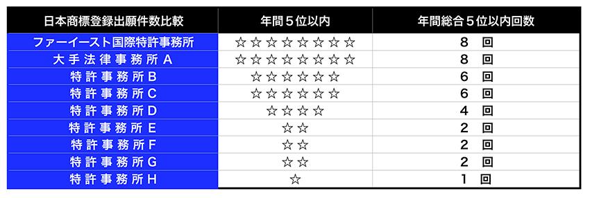 9年連続日本国内・信任代理の出願件数5位以内の表