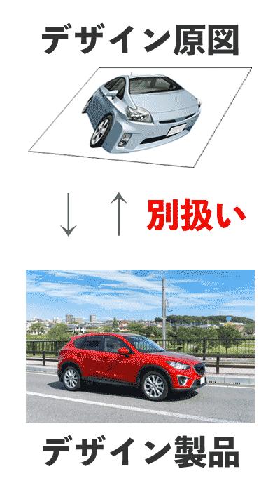 自動車のデザイン原案と自動車の意匠権の関係