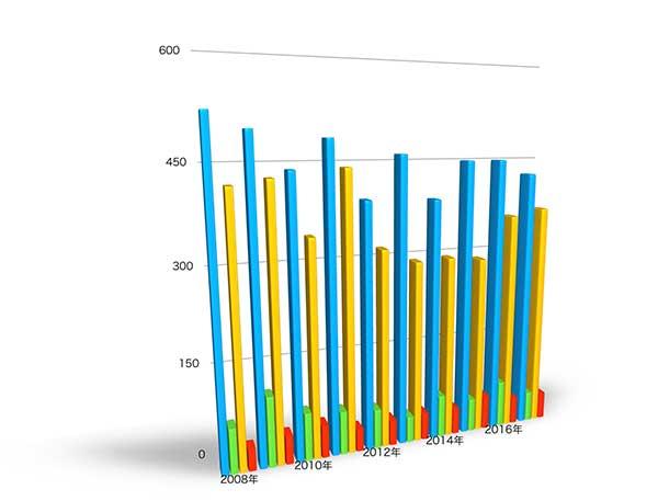各年度の異議申立の件数推移