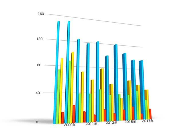 各年度の無効審判件数の推移