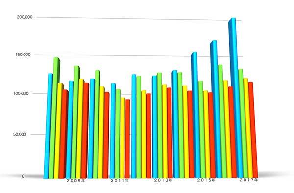 出願実効商標の日本全体の登録率は90%以上