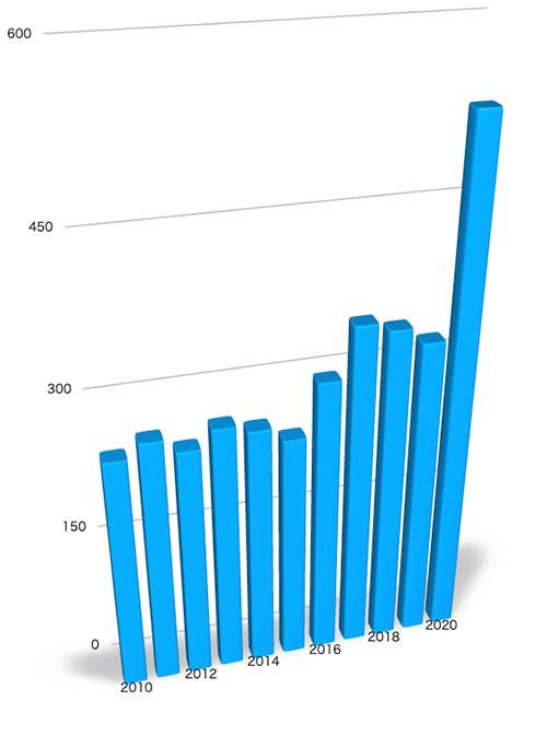 各年度における商標権のうち、権利範囲に傘を含むがかばん類の権利が漏れている商標権数の変化を示すグラフ